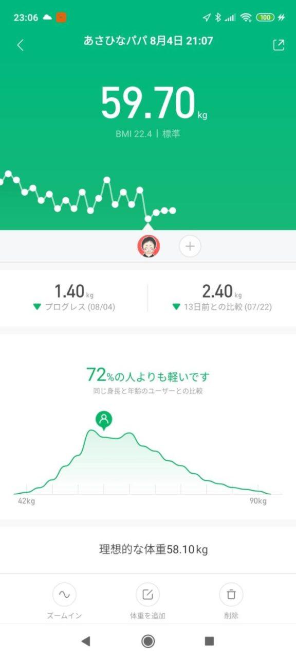 MIFITアプリの体重グラフ